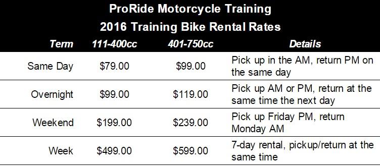 Rental Rates