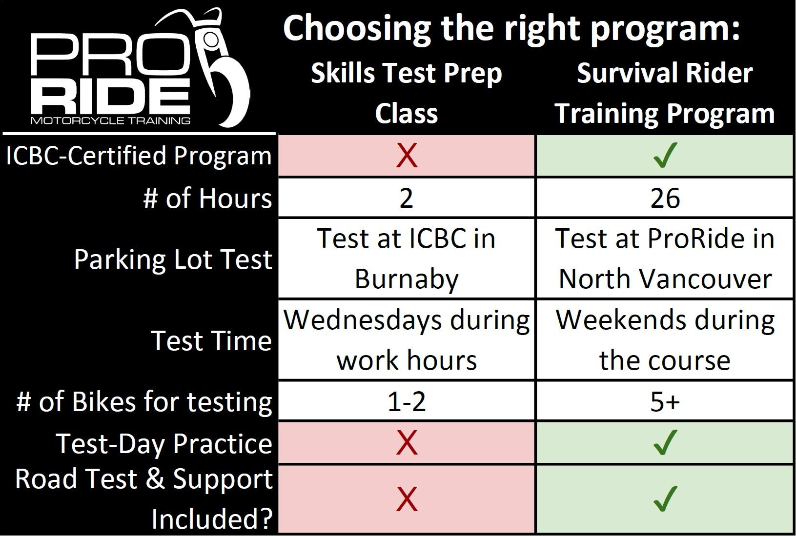ProRide Course Comparison